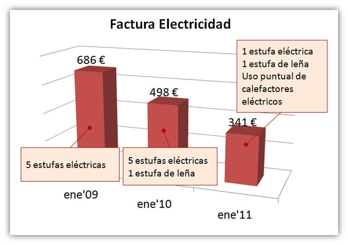 Calefaccion electrica mas economica si compramos los for Tipos de calefaccion economica